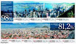 Αθήνα:Πόλη για να ΜΗ ζεις!