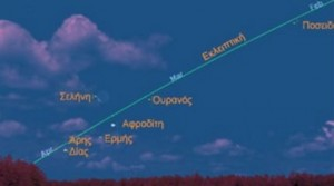 Eυθυγράμμιση έξι πλανητών στον ουρανό