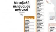 Η νέα «ακτινογραφία» των Ελληνικών νησιών